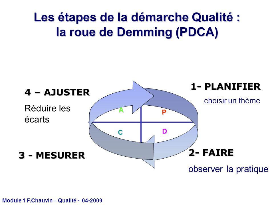 Module 1 F.Chauvin – Qualité - 04-2009 P D A C 1- PLANIFIER choisir un thème 3 - MESURER 2- FAIRE observer la pratique 4 – AJUSTER Réduire les écarts
