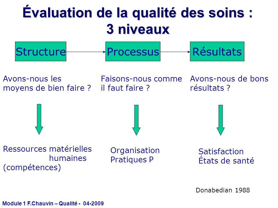 Module 1 F.Chauvin – Qualité - 04-2009 Évaluation de la qualité des soins : 3 niveaux StructureProcessusRésultats Avons-nous les moyens de bien faire