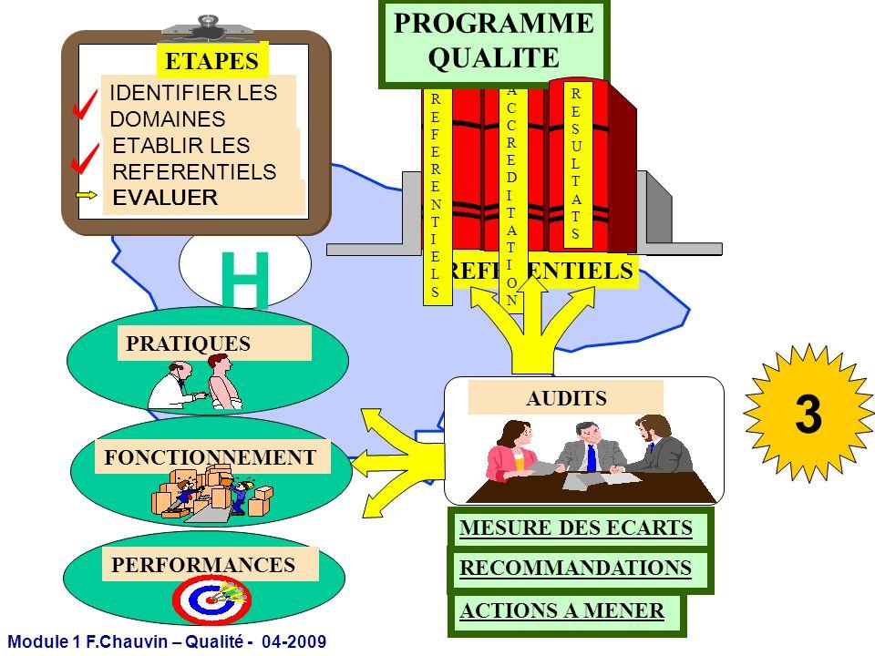 Module 1 F.Chauvin – Qualité - 04-2009 H REFERENTIELS IDENTIFIER LES DOMAINES ETABLIR LES REFERENTIELS EVALUER ETAPES PRATIQUES FONCTIONNEMENT REFEREN