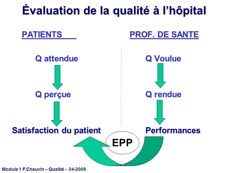 Module 1 F.Chauvin – Qualité - 04-2009 Évaluation de la qualité à lhôpital PATIENTS PROF. DE SANTE Q attendueQ Voulue Q perçueQ rendue Satisfaction du