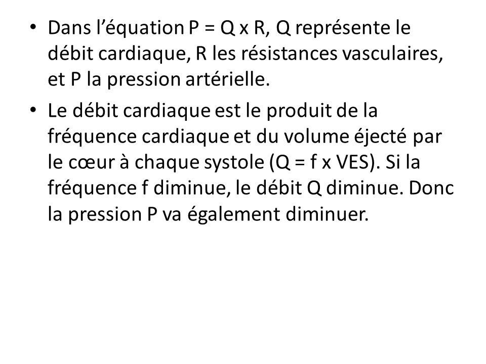 Dans léquation P = Q x R, Q représente le débit cardiaque, R les résistances vasculaires, et P la pression artérielle. Le débit cardiaque est le produ