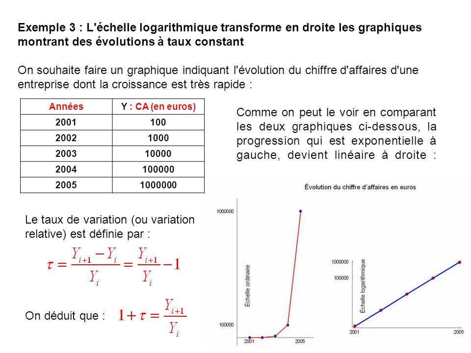 Exemple 3 : L'échelle logarithmique transforme en droite les graphiques montrant des évolutions à taux constant On souhaite faire un graphique indiqua