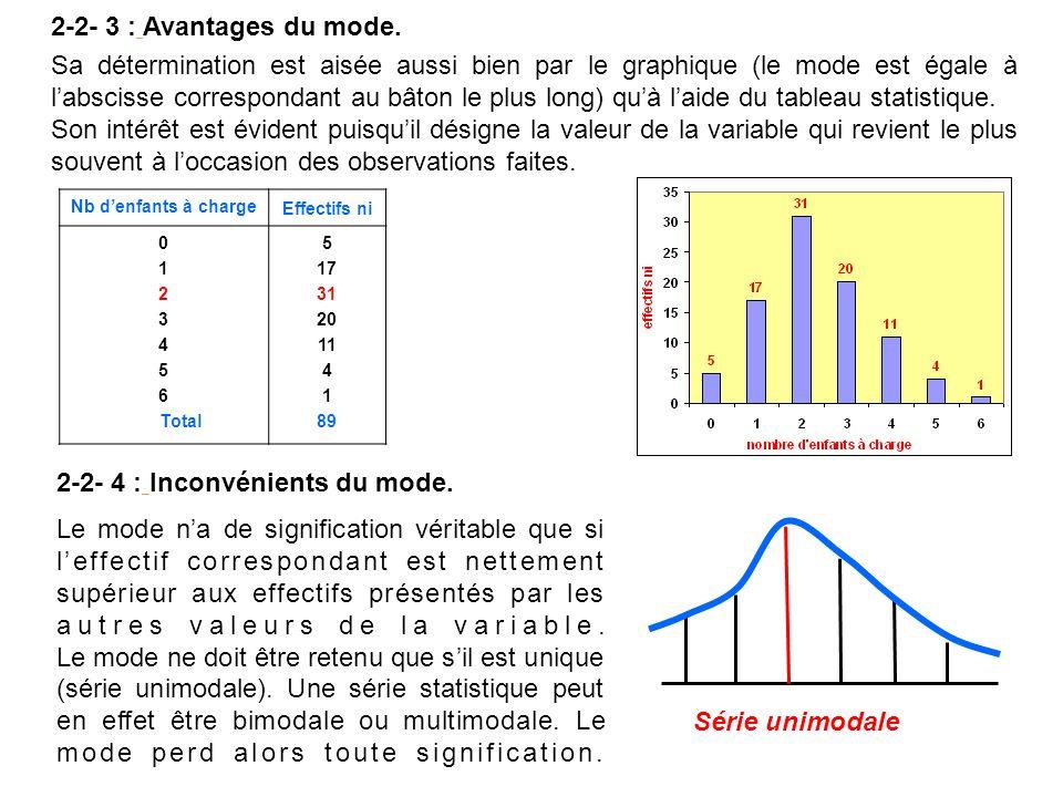 Sa détermination est aisée aussi bien par le graphique (le mode est égale à labscisse correspondant au bâton le plus long) quà laide du tableau statis