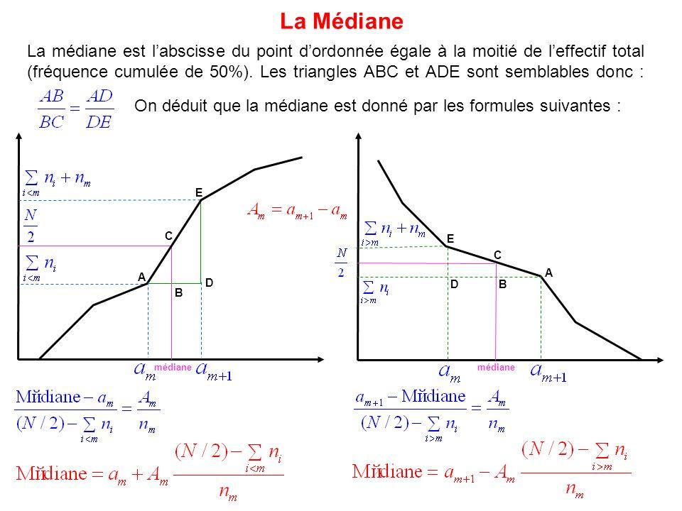 On déduit que la médiane est donné par les formules suivantes : La médiane est labscisse du point dordonnée égale à la moitié de leffectif total (fréq