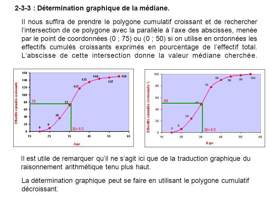 2-3-3 : Détermination graphique de la médiane. Il nous suffira de prendre le polygone cumulatif croissant et de rechercher lintersection de ce polygon