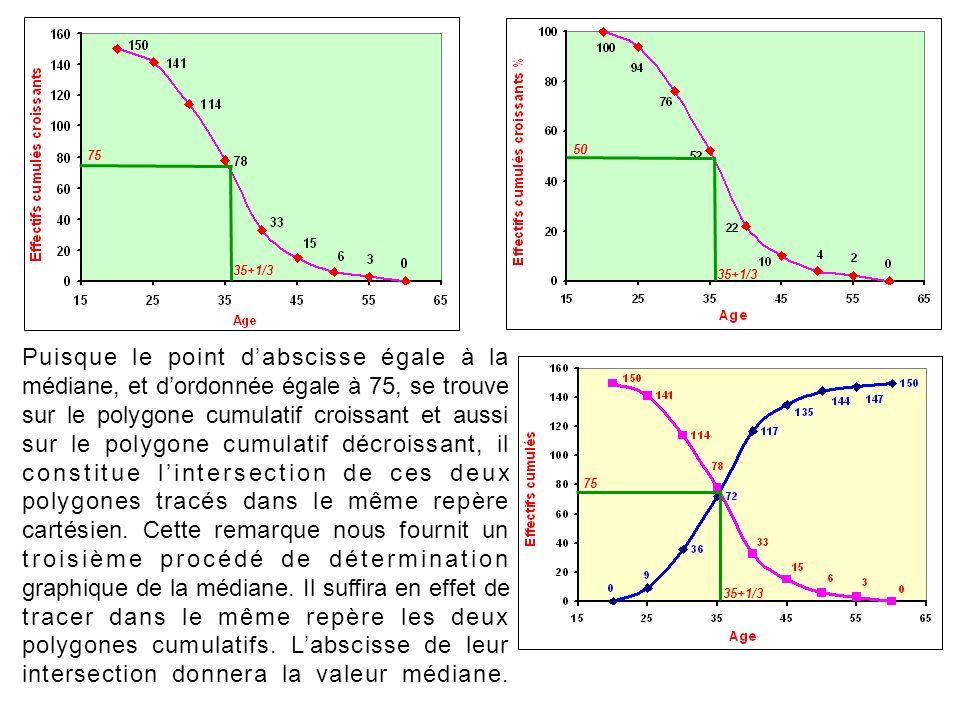 Puisque le point dabscisse égale à la médiane, et dordonnée égale à 75, se trouve sur le polygone cumulatif croissant et aussi sur le polygone cumulat
