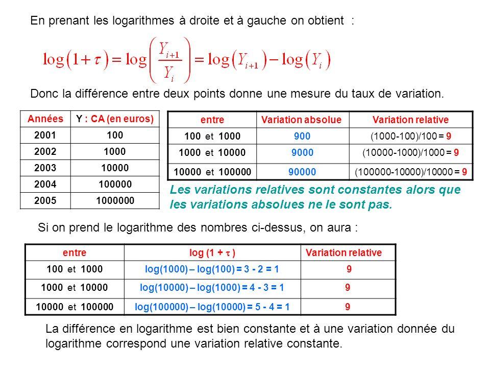 En prenant les logarithmes à droite et à gauche on obtient : Donc la différence entre deux points donne une mesure du taux de variation. AnnéesY : CA