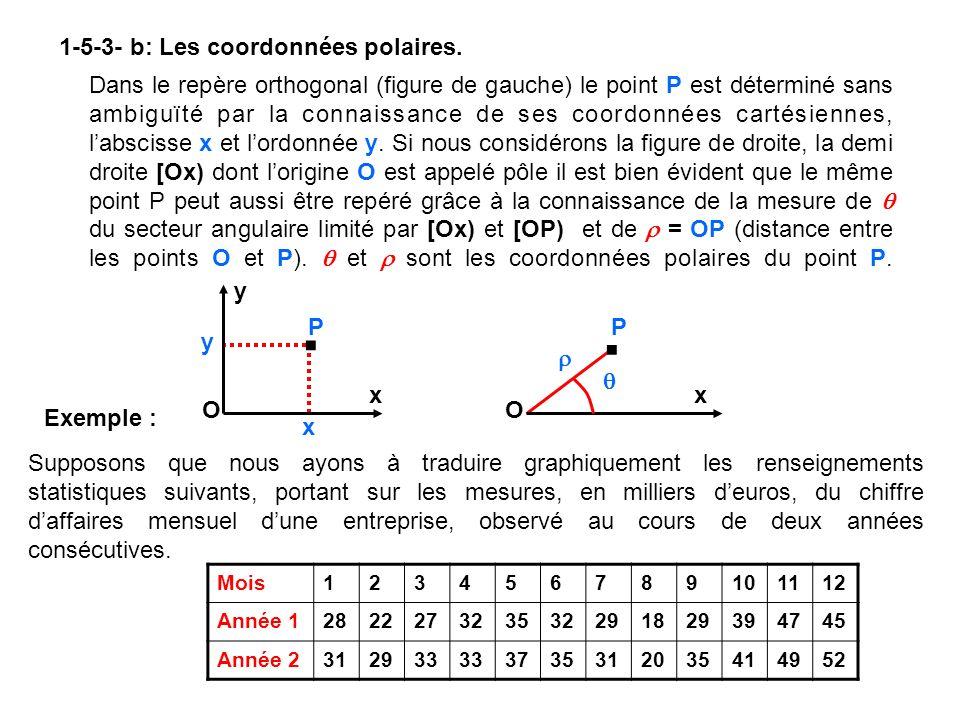 Traçons à partir dun pôle O, 12 demi-droites formant entre elles des secteurs angulaires dont la mesure en degrés est 360/12 = 30 et portant sur ces demi-droites des longueurs proportionnelles aux mesures des chiffres daffaires données, chacune de ces demi-droites étant affectée à un mois.