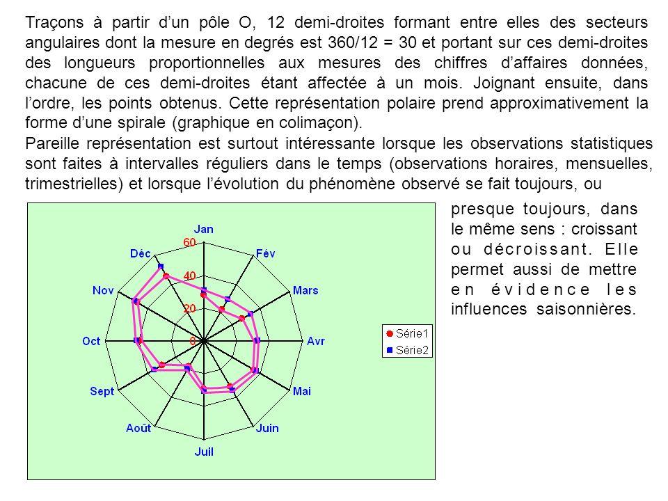 Traçons à partir dun pôle O, 12 demi-droites formant entre elles des secteurs angulaires dont la mesure en degrés est 360/12 = 30 et portant sur ces d