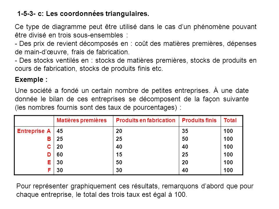 On déduit que la médiane est donné par les formules suivantes : La médiane est labscisse du point dordonnée égale à la moitié de leffectif total (fréquence cumulée de 50%).
