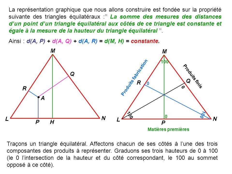 Les représentations triangulaires sont utilisables lorsque des phénomènes peuvent être ventilés en trois composantes dont le total des mesures est constant.
