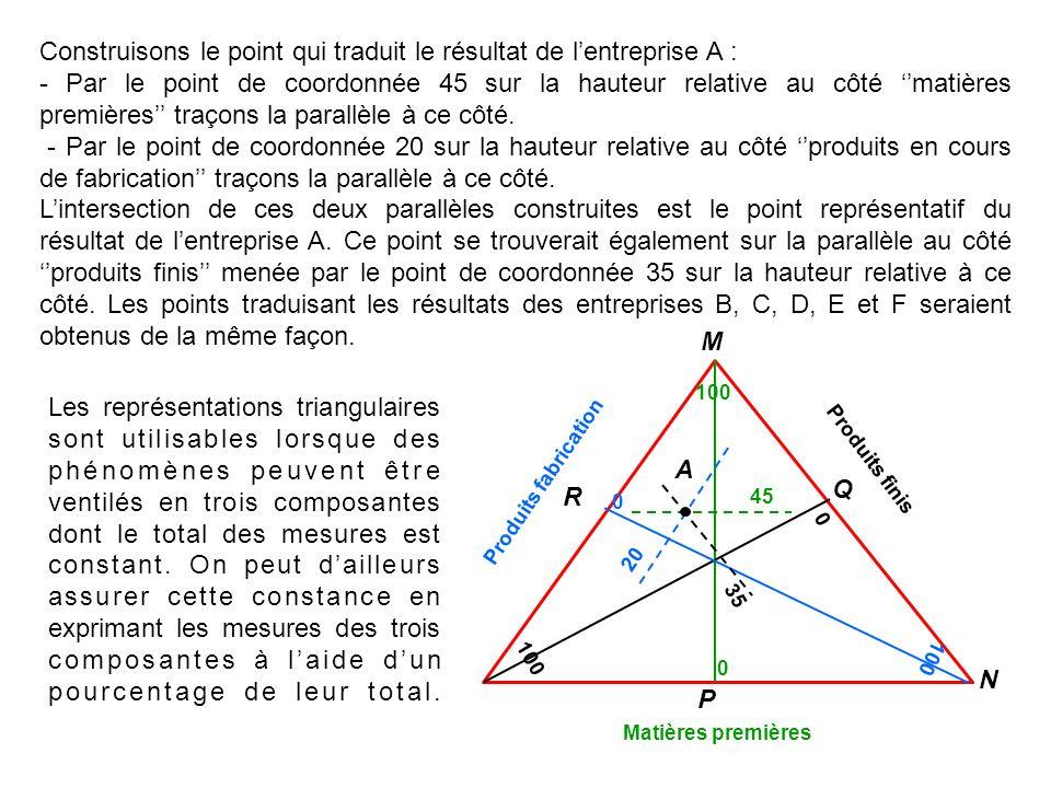 Les représentations triangulaires sont utilisables lorsque des phénomènes peuvent être ventilés en trois composantes dont le total des mesures est con