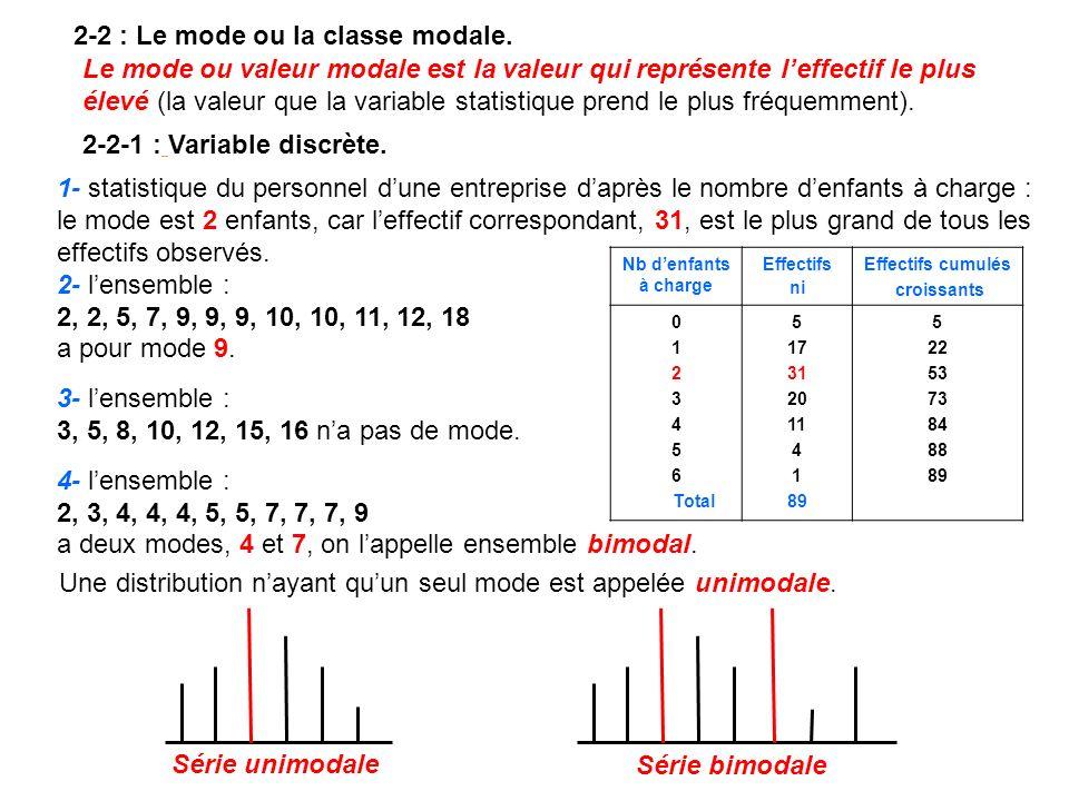 Une distribution nayant quun seul mode est appelée unimodale. 2-2 : Le mode ou la classe modale. Le mode ou valeur modale est la valeur qui représente