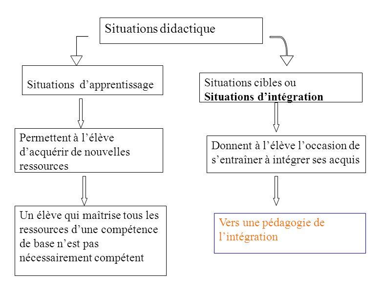 Situations didactique Situations dapprentissage Situations cibles ou Situations dintégration Permettent à lélève dacquérir de nouvelles ressources Un