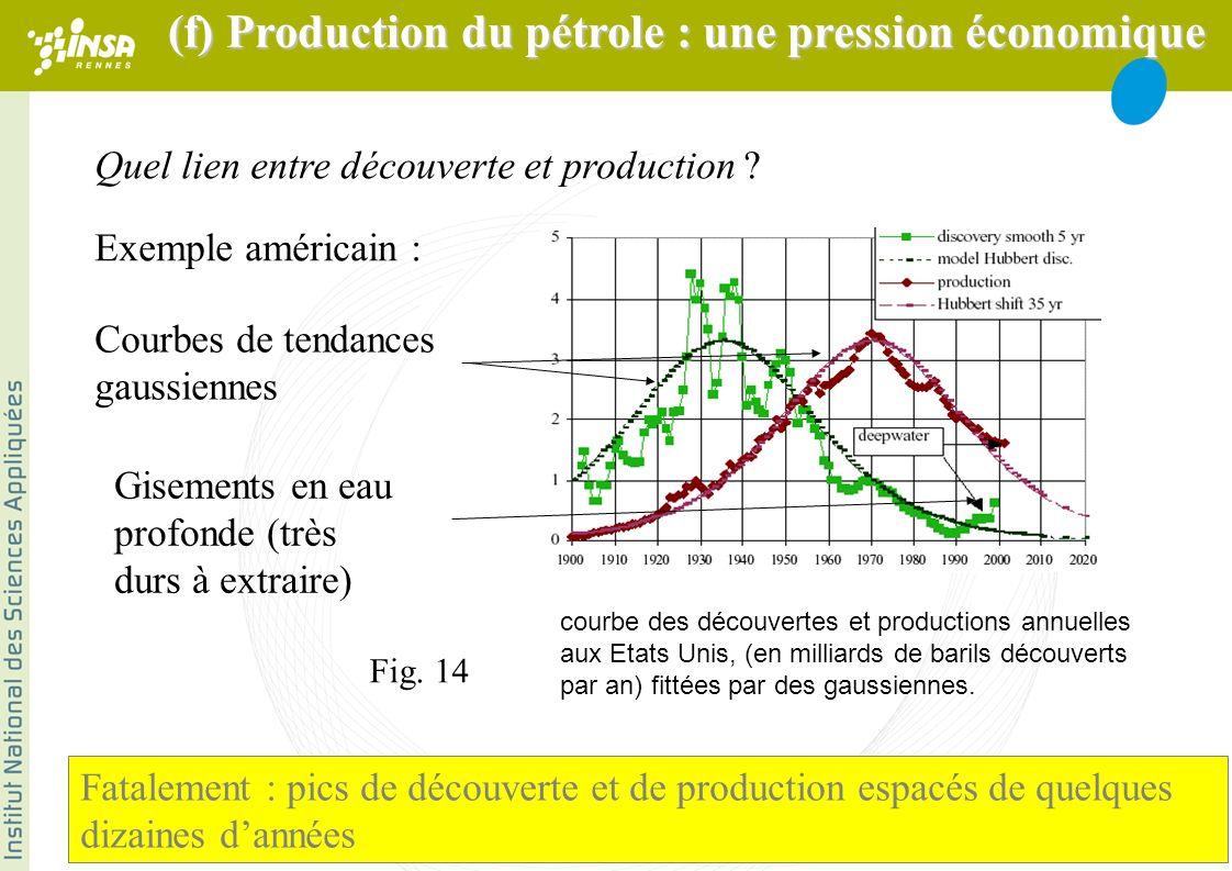 courbe des découvertes et productions annuelles aux Etats Unis, (en milliards de barils découverts par an) fittées par des gaussiennes.