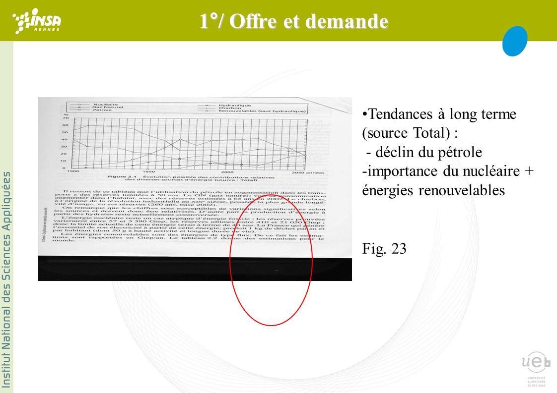 Tendances à long terme (source Total) : - déclin du pétrole -importance du nucléaire + énergies renouvelables Fig.