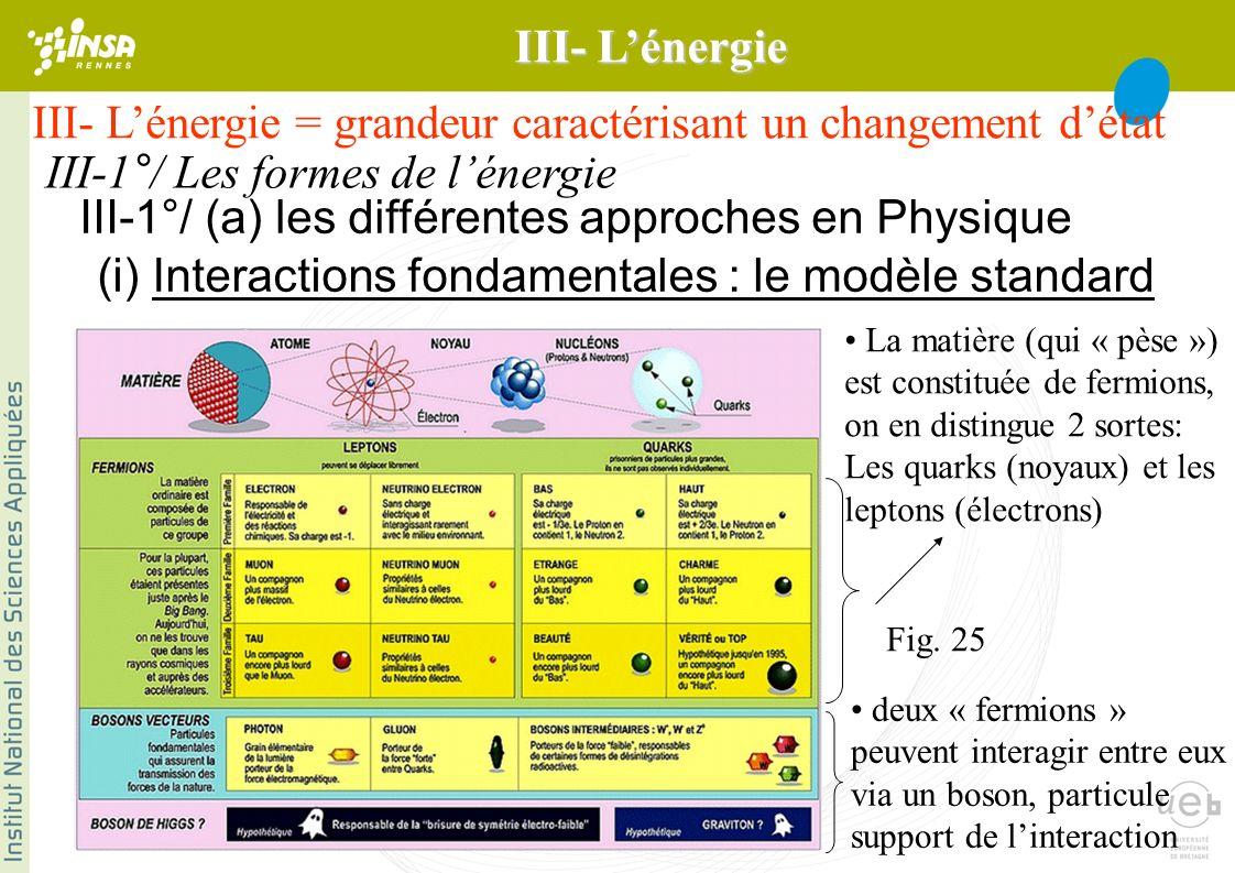 III- Lénergie = grandeur caractérisant un changement détat III-1°/ Les formes de lénergie III-1°/ (a) les différentes approches en Physique (i) Interactions fondamentales : le modèle standard La matière (qui « pèse ») est constituée de fermions, on en distingue 2 sortes: Les quarks (noyaux) et les leptons (électrons) deux « fermions » peuvent interagir entre eux via un boson, particule support de linteraction Fig.