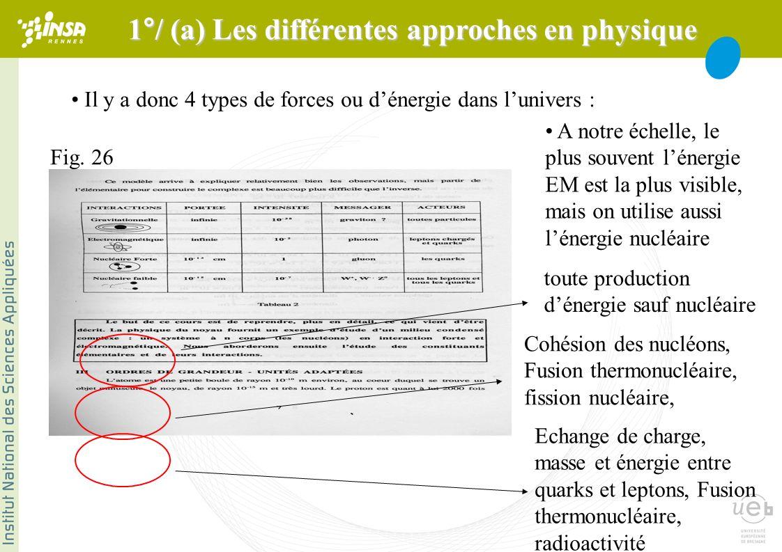 Il y a donc 4 types de forces ou dénergie dans lunivers : A notre échelle, le plus souvent lénergie EM est la plus visible, mais on utilise aussi lénergie nucléaire toute production dénergie sauf nucléaire Echange de charge, masse et énergie entre quarks et leptons, Fusion thermonucléaire, radioactivité Cohésion des nucléons, Fusion thermonucléaire, fission nucléaire, Fig.