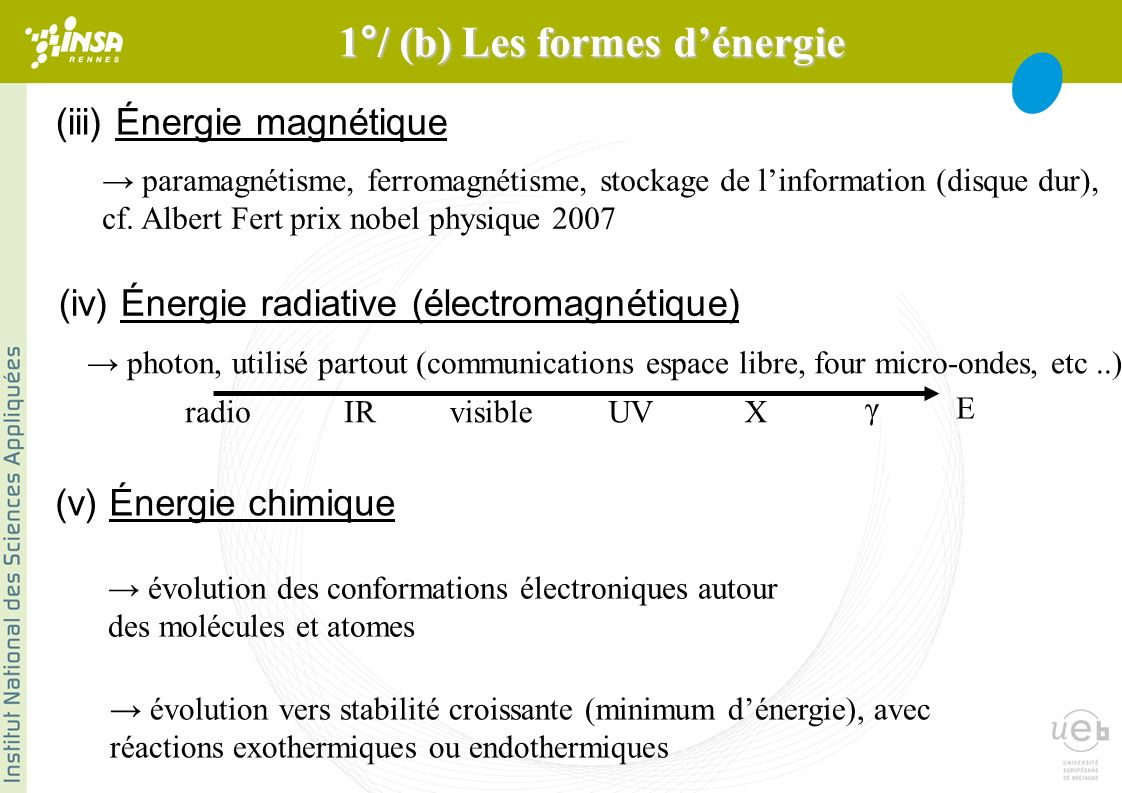 (iii) Énergie magnétique paramagnétisme, ferromagnétisme, stockage de linformation (disque dur), cf.