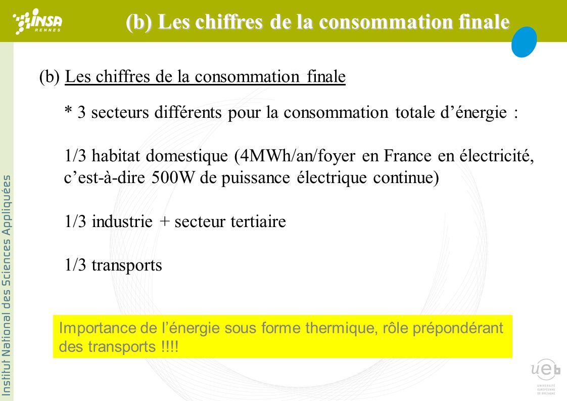 Transports : production portable dénergie biocarburants : semble promis à loubli très prochainement : faible rendement énergétique, et problème éthique pour nourrir la planète moteurs diesels faible consommation à court terme moteurs diesels hybrides à moyen terme CO 2 !!.