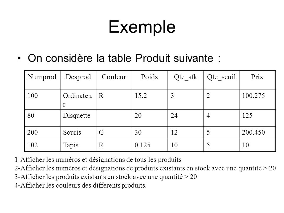 Exemple On considère la table Produit suivante : NumprodDesprodCouleurPoidsQte_stkQte_seuilPrix 100Ordinateu r R15.232100.275 80Disquette20244125 200S