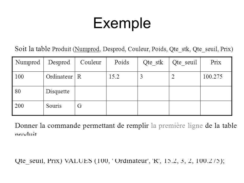 Exemple Soit la table Produit (Numprod, Desprod, Couleur, Poids, Qte_stk, Qte_seuil, Prix) NumprodDesprodCouleurPoidsQte_stkQte_seuilPrix 100Ordinateu