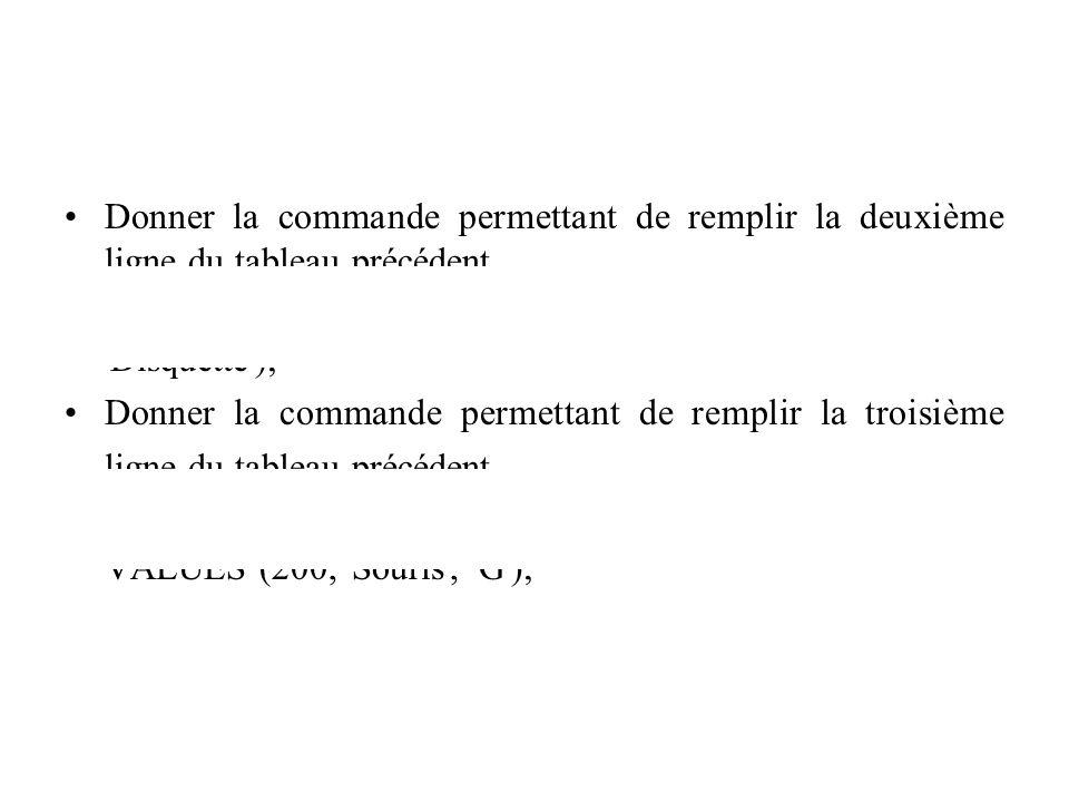 Donner la commande permettant de remplir la deuxième ligne du tableau précédent. INSERT INTO produit (Numprod, Desprod) VALUES (80, 'Disquette'); Donn