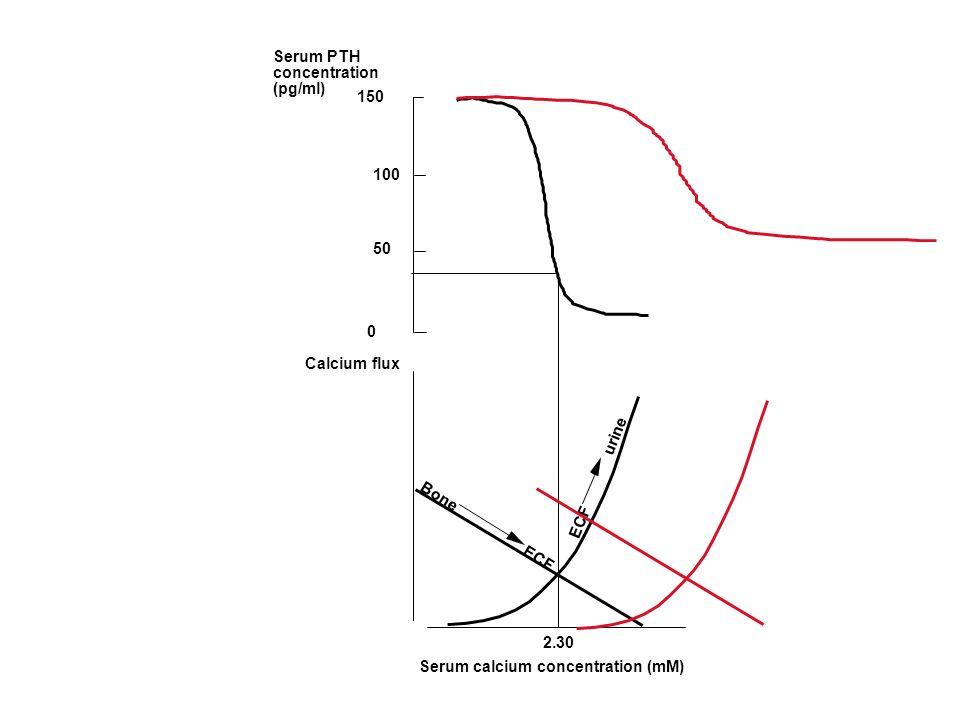 Serum calcium concentration (mM) Calcium flux ECF urine Bone ECF 2.30 150 0 Serum PTH concentration (pg/ml) 100 50