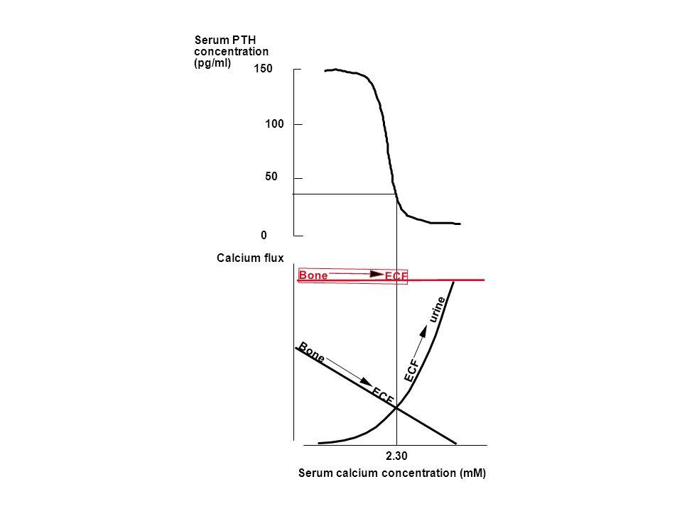 Serum calcium concentration (mM) Calcium flux ECF urine Bone ECF 2.30 150 0 Serum PTH concentration (pg/ml) 100 50 Bone ECF