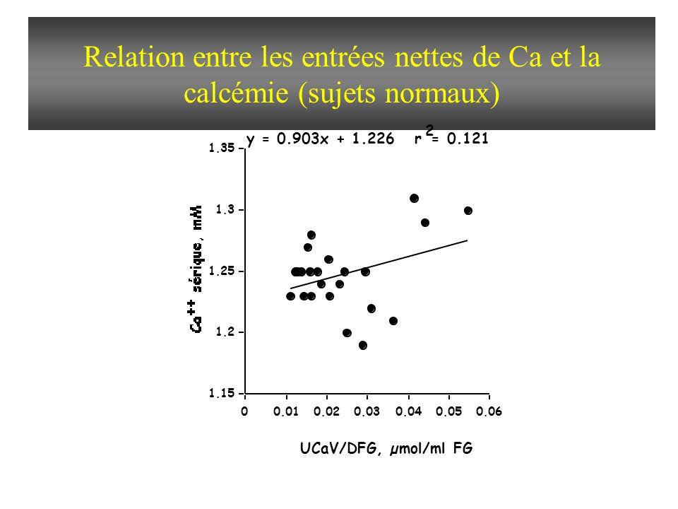 Relation entre les entrées nettes de Ca et la calcémie (sujets normaux) 1.15 1.2 1.25 1.3 1.35 00.010.020.030.040.050.06 UCaV/DFG, µmol/ml FG y = 0.903x + 1.226 r 2 = 0.121