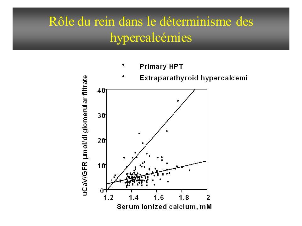 Relation entre les entrées nettes de Ca et la calcémie (sujets normaux) 1.15 1.2 1.25 1.3 1.35 00.010.020.030.040.050.06 UCaV/DFG, µmol/ml FG y = 0.90