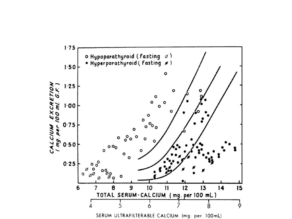 Chang, Q. et al. J. Biol. Chem. 2004;279:54304-54311 Functional analysis of TRPV5 channel assembly