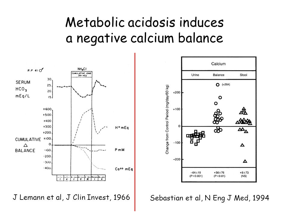 Metabolic acidosis induces an increase in urinary calcium excretion Acute Chronic P. Houillier et al, Kidney Int, 1996 J. Lemann Jr et al, N Engl J Me