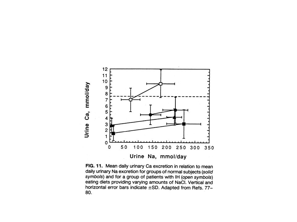 Metabolic acidosis induces a negative calcium balance Sebastian et al, N Eng J Med, 1994 J Lemann et al, J Clin Invest, 1966
