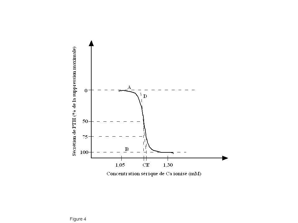 High Na intake increases urinary Ca excretion High Na intake Increased ECF volume Decreased proximal Na and Ca absorptions J Lemann, Jr, 1992