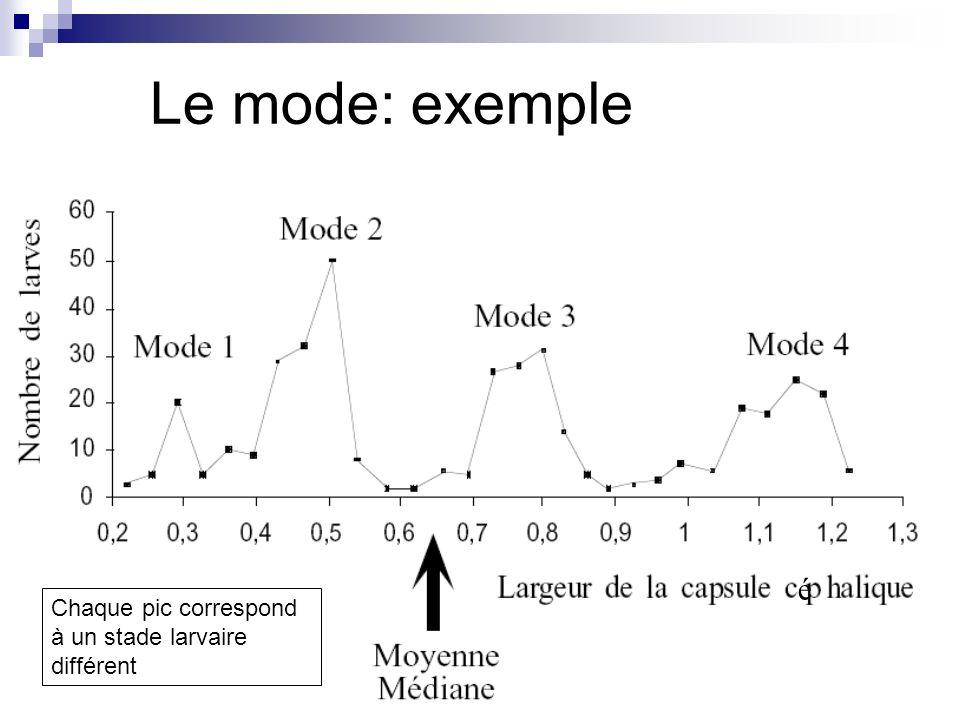 é Chaque pic correspond à un stade larvaire différent Le mode: exemple