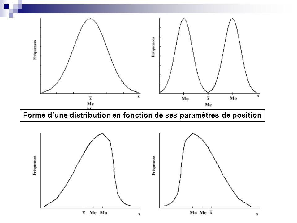 Forme dune distribution en fonction de ses paramètres de position
