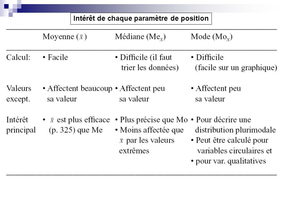 Intérêt de chaque paramètre de position