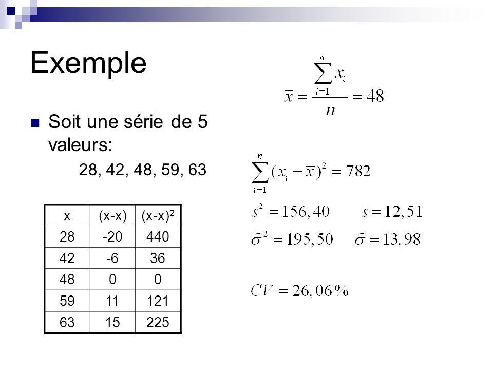 Intervalle interquartile: regroupe 50% des valeurs de léchantillon IQ=Q 3 -Q 1 = longueur de la boite du box plot Étendue de variation (range)=max-min Exemple: notes Étudiant A:8;9;10;11;12 Étudiant B:5; 5;6; ;15;19 Étendue A=12-8=4 Étendue B=19-5=14 SENSIBLE AUX VALEURS EXTREMES