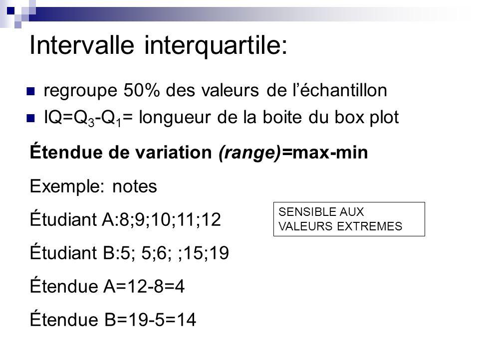Intervalle interquartile: regroupe 50% des valeurs de léchantillon IQ=Q 3 -Q 1 = longueur de la boite du box plot Étendue de variation (range)=max-min