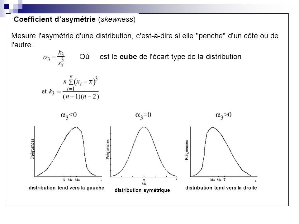 Coefficient daplatissement (kurtosis) Mesure l aplatissement d une distribution Où est la quatrième puissance de l écart type de la distribution normale