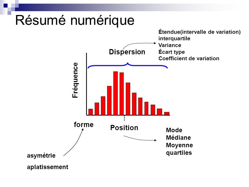 Résumé numérique Fréquence Dispersion Position Étendue(intervalle de variation) interquartile Variance Écart type Coefficient de variation Mode Médian