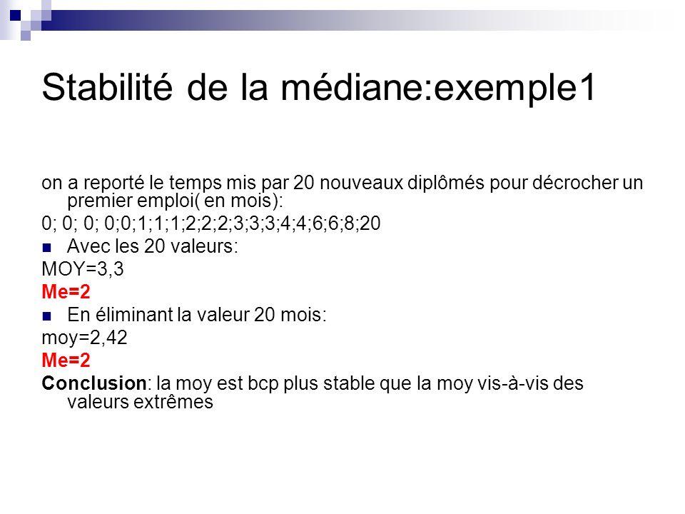 Stabilité de la médiane:exemple1 on a reporté le temps mis par 20 nouveaux diplômés pour décrocher un premier emploi( en mois): 0; 0; 0; 0;0;1;1;1;2;2