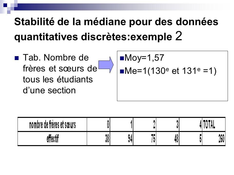 Stabilité de la médiane pour des données quantitatives discrètes:exemple 2 Tab. Nombre de frères et sœurs de tous les étudiants dune section Moy=1,57