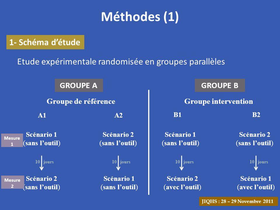 2- La deuxième mesure Résultats (4) Les catégories « organisation » et « procédures » étaient les plus identifiées par les deux groupes Groupes Nombre moyen dactions pertinentes ± ET p Groupe A (n = 27) 2,8 ± 1,2 < 0,001 Groupe B (n = 28)4,6 ± 1,7 Comparaison du nombre moyen dactions pertinentes proposées par les deux groupes lors de la seconde mesure (n = 55).
