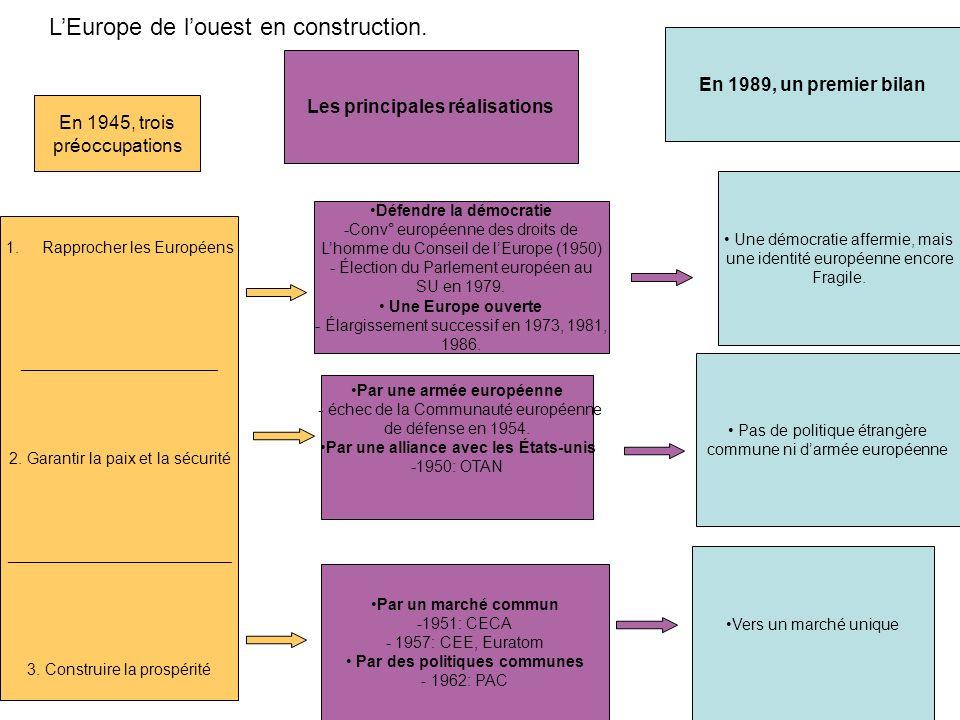 LEurope de louest en construction. En 1945, trois préoccupations 1.Rapprocher les Européens ______________________ 2. Garantir la paix et la sécurité