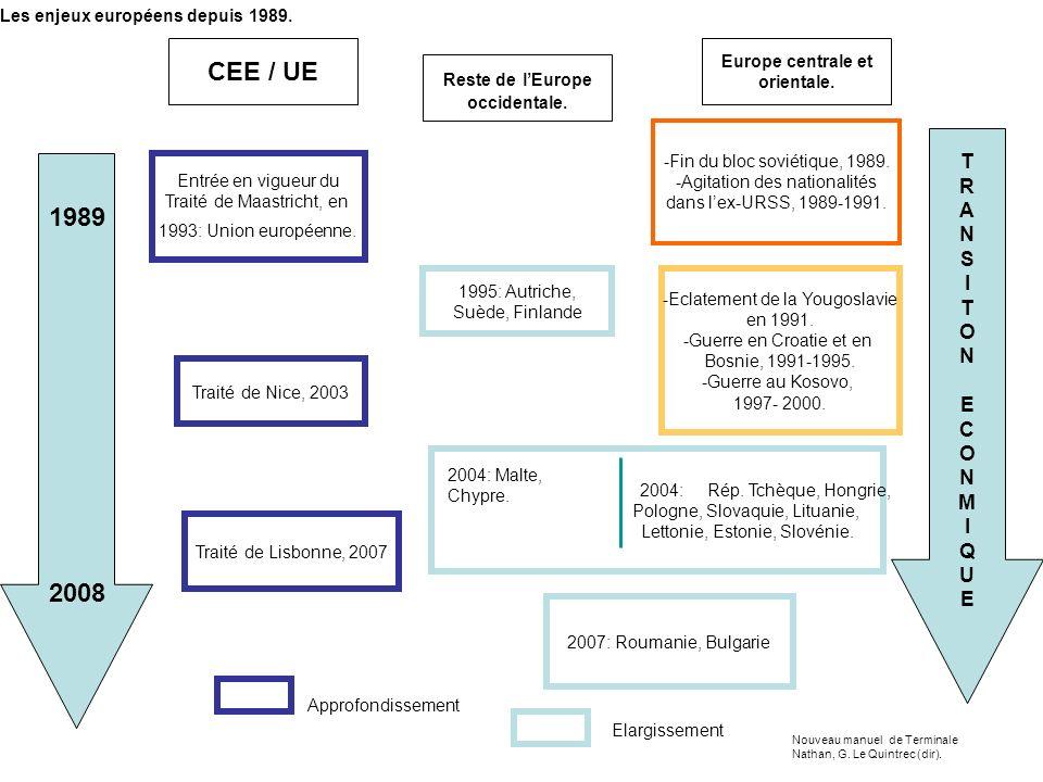 CEE / UE Reste de lEurope occidentale. Europe centrale et orientale. 1995: Autriche, Suède, Finlande -Fin du bloc soviétique, 1989. -Agitation des nat