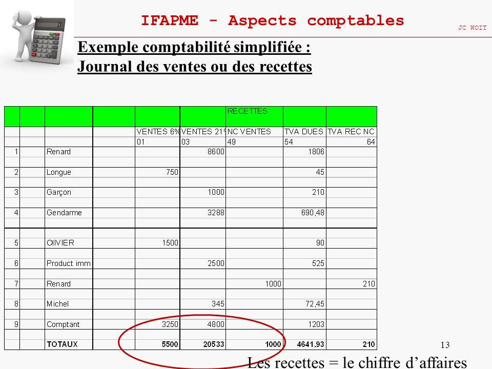 13 IFAPME - Aspects comptables JC WOIT Exemple comptabilité simplifiée : Journal des ventes ou des recettes Les recettes = le chiffre daffaires