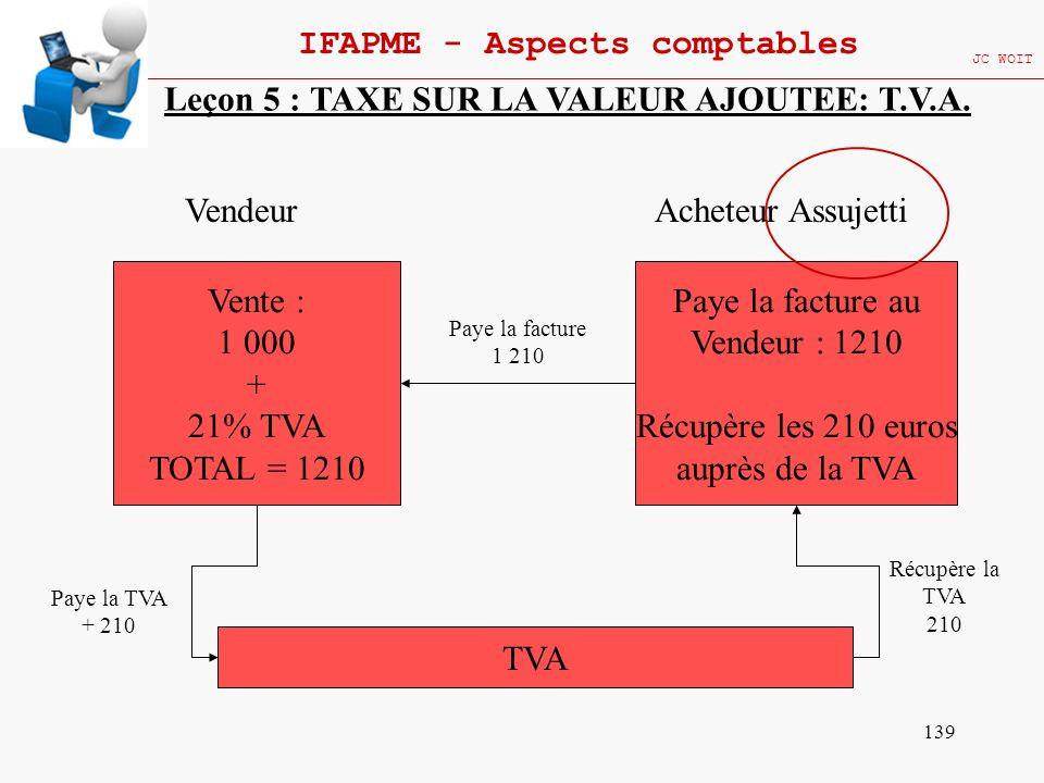 139 IFAPME - Aspects comptables JC WOIT Leçon 5 : TAXE SUR LA VALEUR AJOUTEE: T.V.A. Vente : 1 000 + 21% TVA TOTAL = 1210 Vendeur TVA Paye la TVA + 21