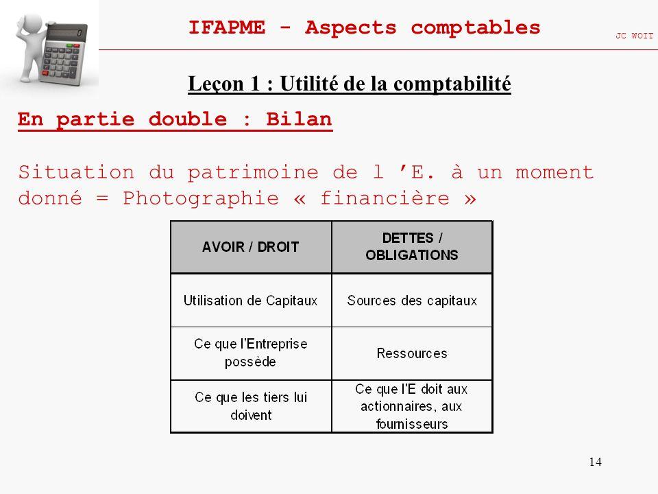 14 IFAPME - Aspects comptables JC WOIT En partie double : Bilan Situation du patrimoine de l E. à un moment donné = Photographie « financière » Leçon